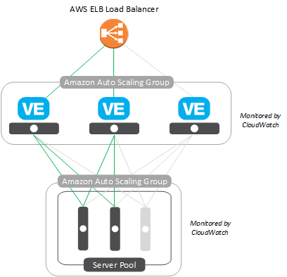 Amazon Web Services: Auto Scaling BIG-IP VE