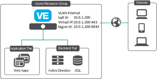 Microsoft Azure: Single NIC BIG-IP VE