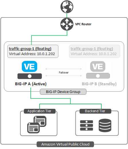 Amazon Web Services: High Availability BIG-IP VE