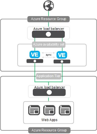 Microsoft Azure: Single NIC config sync
