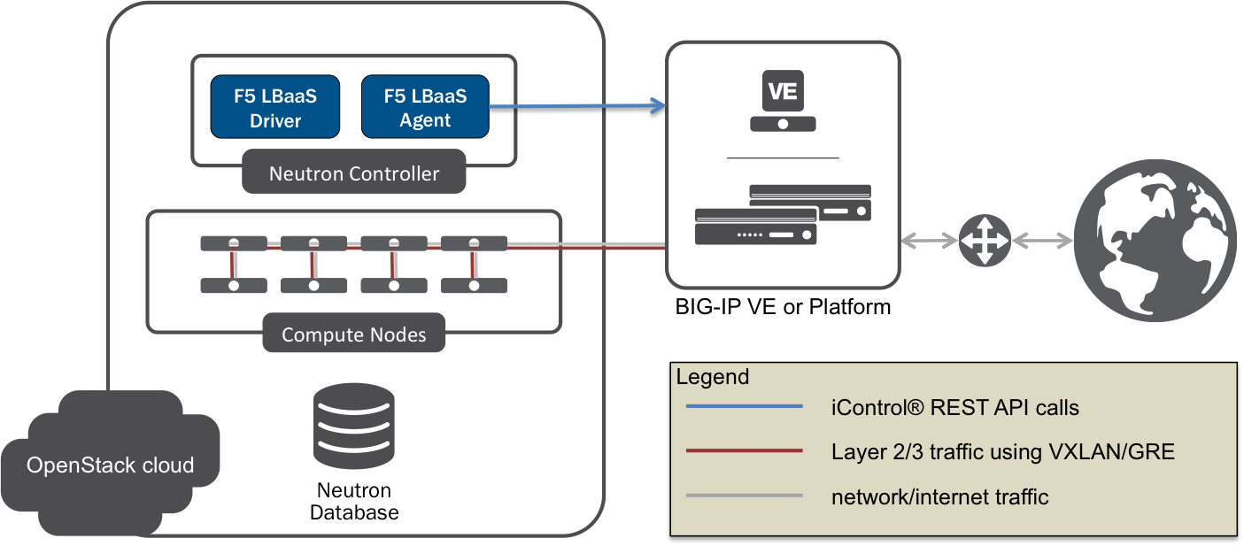 Supported Network Topologies — F5 OpenStack LBaaSv1