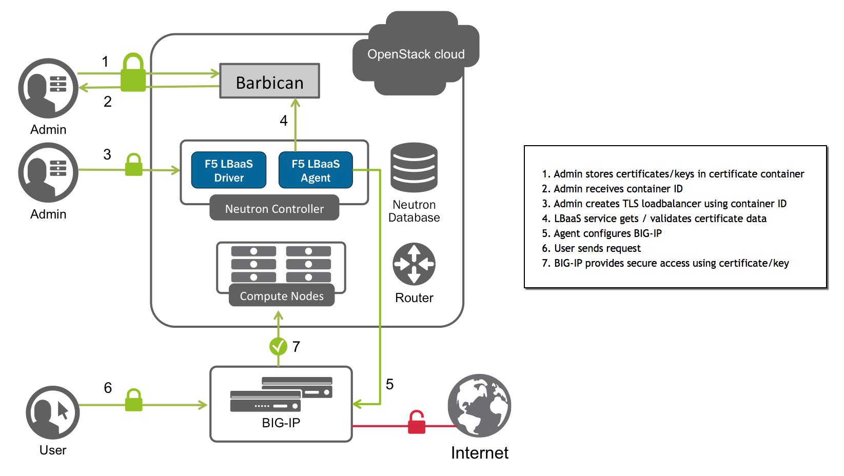 Certificate Manager Ssl Offloading F5 Openstack Lbaasv2