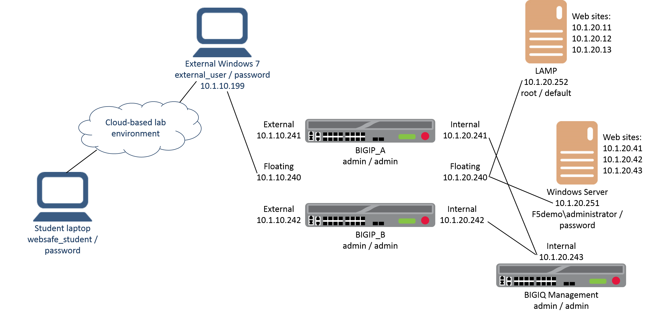 Lab Network Setup