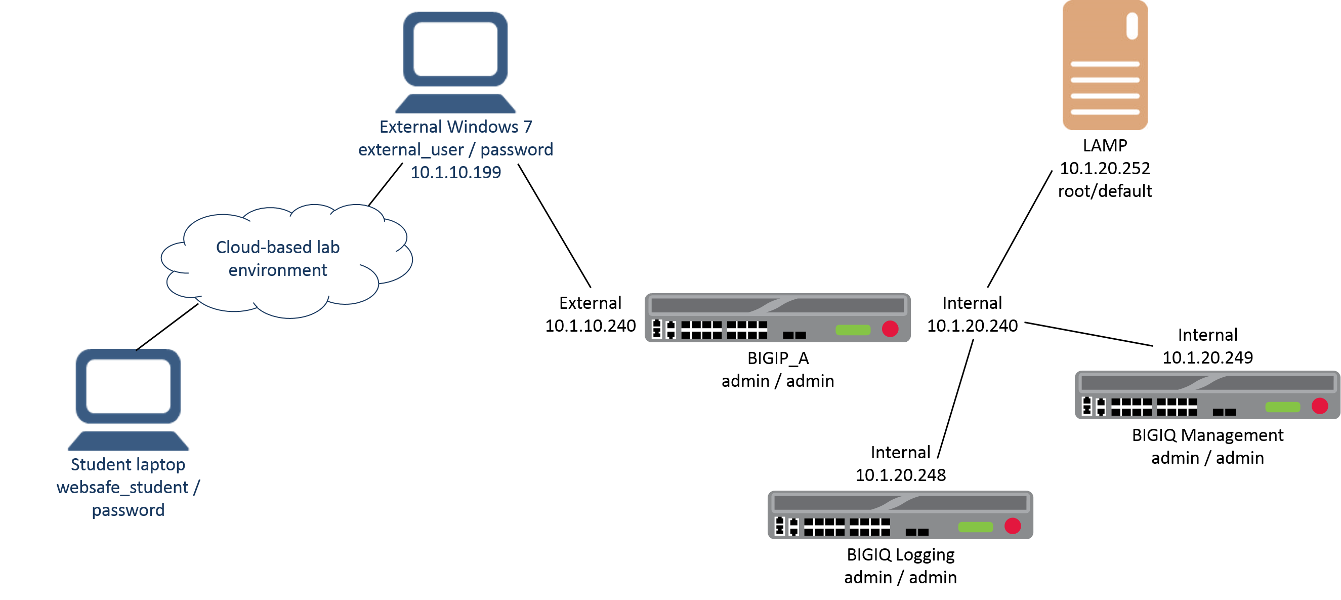 Lab Network Setup — F5 Fraud Protection Solutions documentation