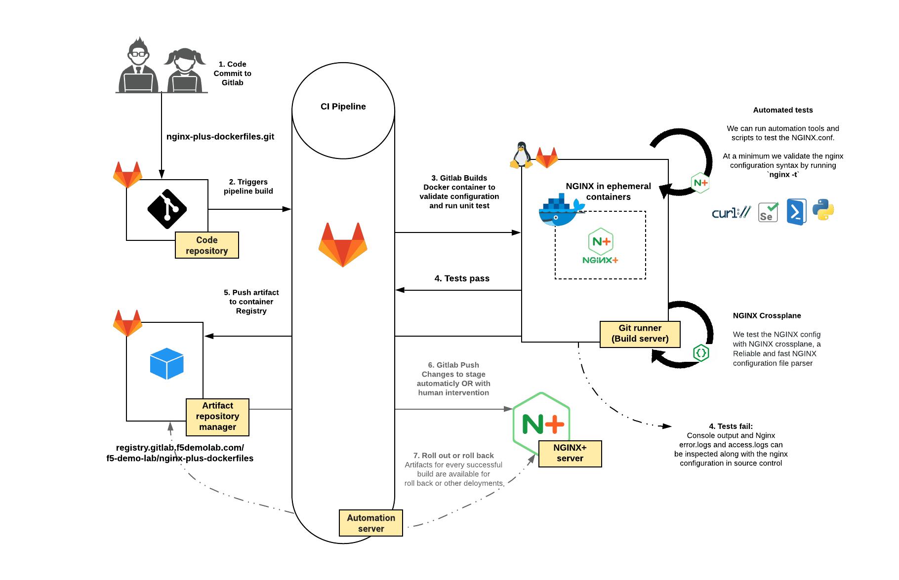 Module 20 Creating docker images for NGINX Plus
