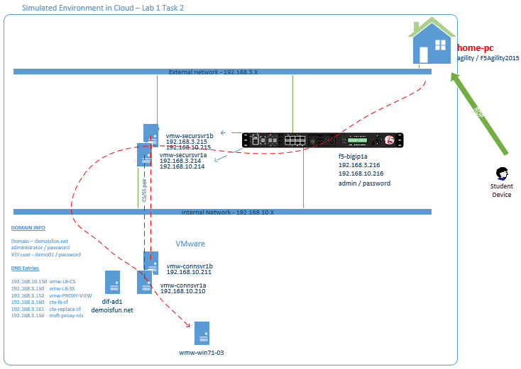 121 Lab 11 Solutions For Vmware View